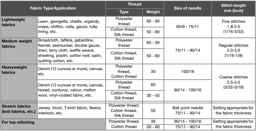 How To Determine The Correct Combination Of Fabric Thread And Interesting Brother Sewing Machine Needle Size Chart